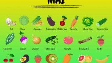 fruits et légumes de saison du mois de mai